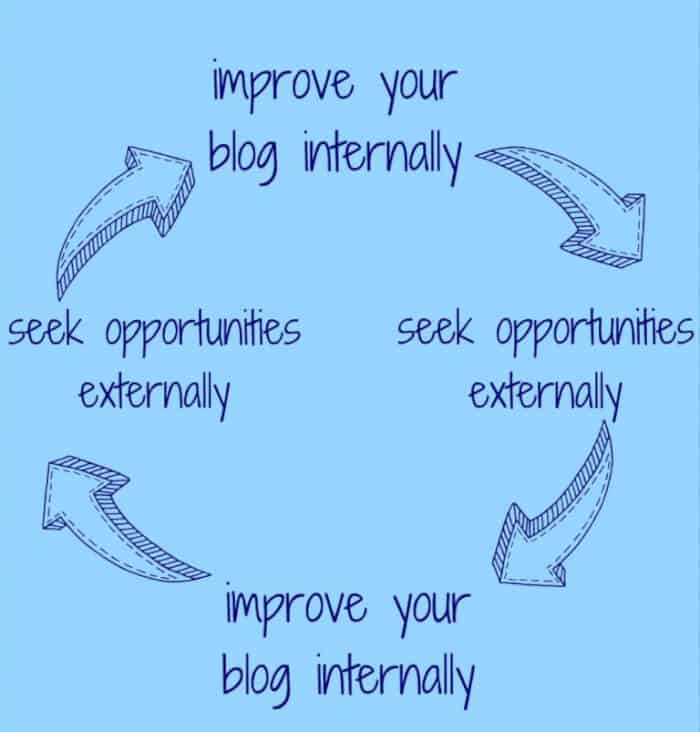 improvement cycle Blogging Goals.... Lessons from Bloggy Boot Camp Philly!