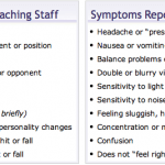 CDC Concussion Symptoms