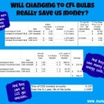 Changing to CFLs graphic