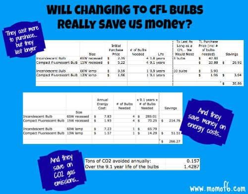 Changing to CFLs graphic Saving Money and Going Green.... by Buying Better Lightbulbs!